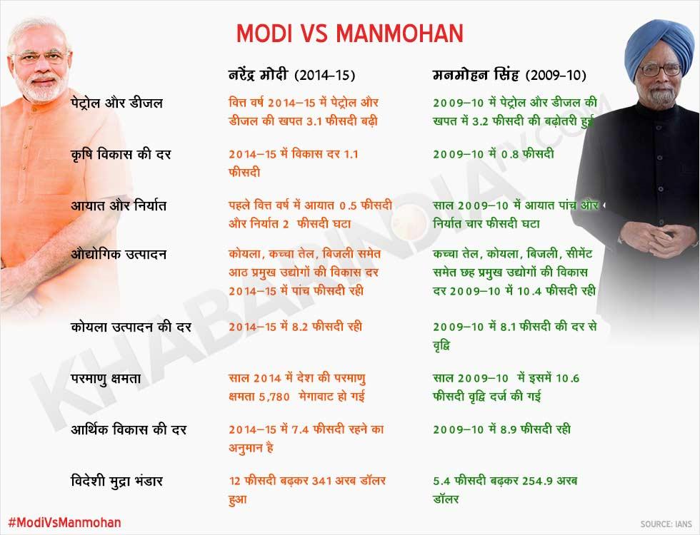 Modi Vs Manmohan